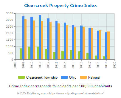 Clearcreek Township Property Crime vs. State and National Per Capita