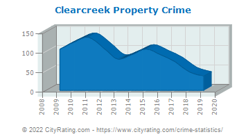 Clearcreek Township Property Crime