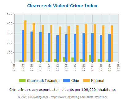 Clearcreek Township Violent Crime vs. State and National Per Capita