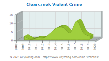 Clearcreek Township Violent Crime