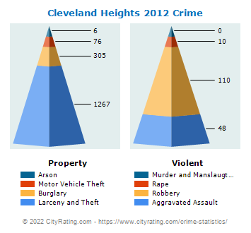 Cleveland Heights Crime 2012