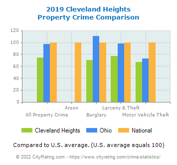 Cleveland Heights Property Crime vs. State and National Comparison