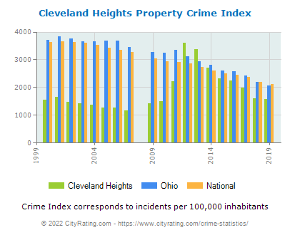 Cleveland Heights Property Crime vs. State and National Per Capita