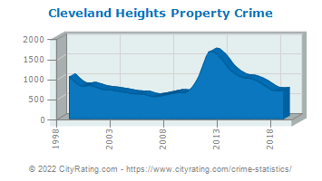 Cleveland Heights Property Crime
