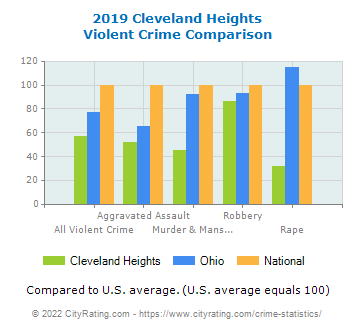 Cleveland Heights Violent Crime vs. State and National Comparison