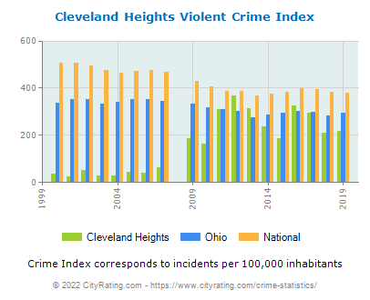 Cleveland Heights Violent Crime vs. State and National Per Capita
