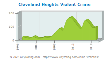 Cleveland Heights Violent Crime