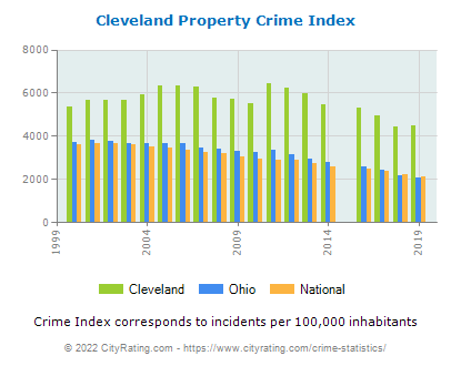 Cleveland Property Crime vs. State and National Per Capita