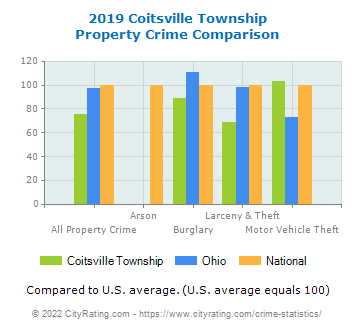 Coitsville Township Property Crime vs. State and National Comparison