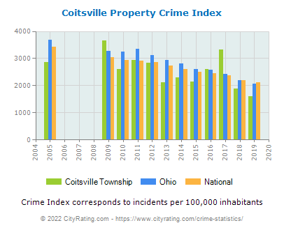 Coitsville Township Property Crime vs. State and National Per Capita