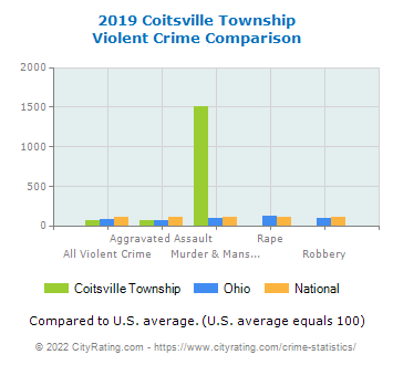 Coitsville Township Violent Crime vs. State and National Comparison