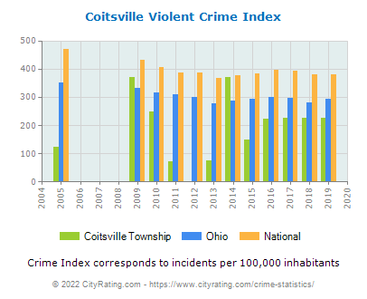 Coitsville Township Violent Crime vs. State and National Per Capita