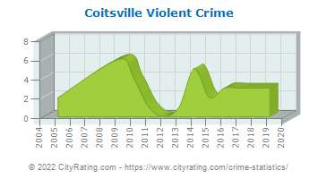 Coitsville Township Violent Crime