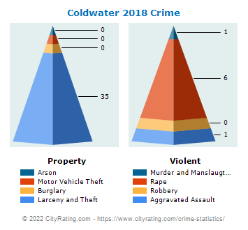 Coldwater Crime 2018