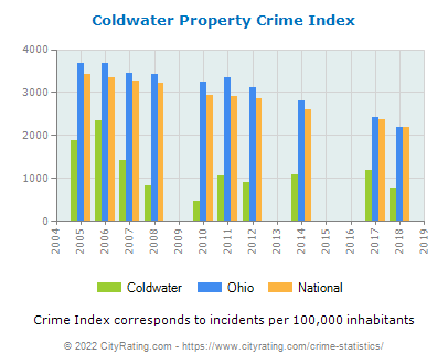 Coldwater Property Crime vs. State and National Per Capita