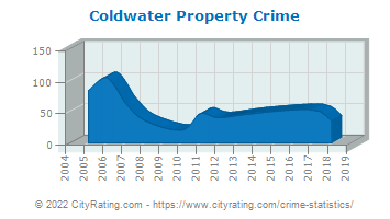 Coldwater Property Crime