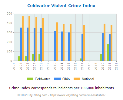 Coldwater Violent Crime vs. State and National Per Capita
