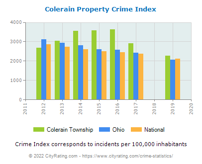 Colerain Township Property Crime vs. State and National Per Capita