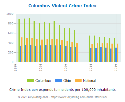 Columbus Violent Crime vs. State and National Per Capita