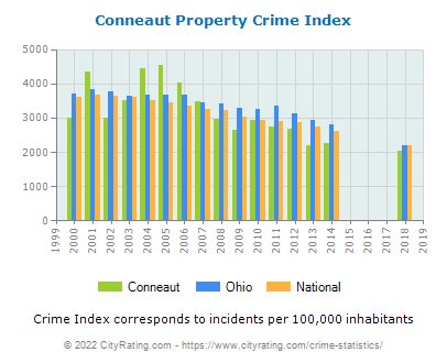 Conneaut Property Crime vs. State and National Per Capita