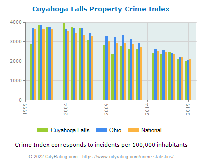 Cuyahoga Falls Property Crime vs. State and National Per Capita
