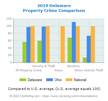 Delaware Property Crime vs. State and National Comparison