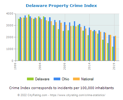 Delaware Property Crime vs. State and National Per Capita