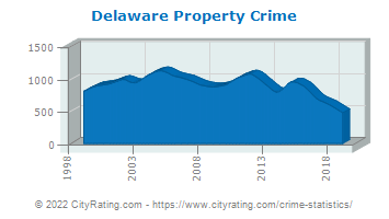 Delaware Property Crime