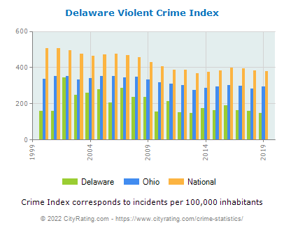 Delaware Violent Crime vs. State and National Per Capita