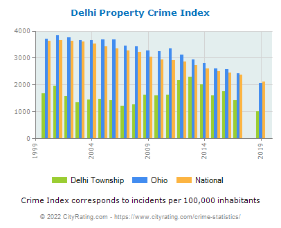 Delhi Township Property Crime vs. State and National Per Capita