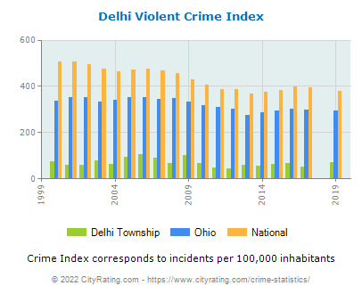 Delhi Township Violent Crime vs. State and National Per Capita