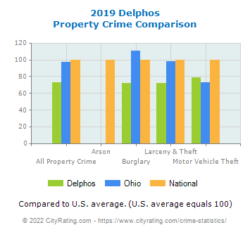 Delphos Property Crime vs. State and National Comparison