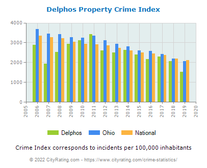 Delphos Property Crime vs. State and National Per Capita