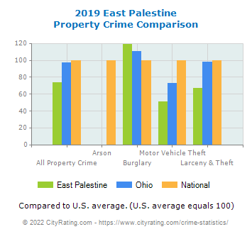 East Palestine Property Crime vs. State and National Comparison