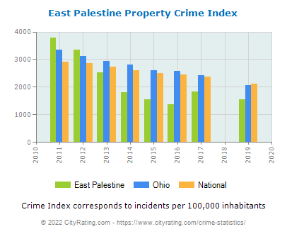 East Palestine Property Crime vs. State and National Per Capita