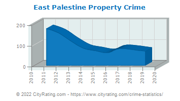 East Palestine Property Crime