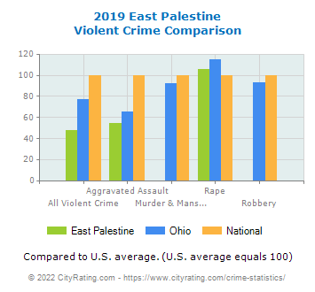 East Palestine Violent Crime vs. State and National Comparison