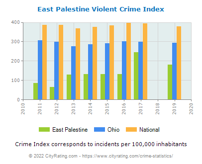 East Palestine Violent Crime vs. State and National Per Capita