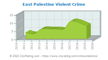 East Palestine Violent Crime