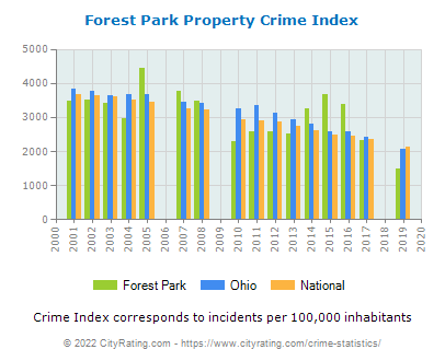 Forest Park Property Crime vs. State and National Per Capita