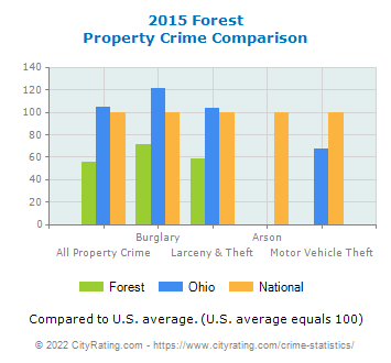 Forest Property Crime vs. State and National Comparison