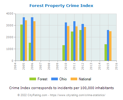 Forest Property Crime vs. State and National Per Capita