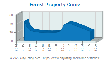 Forest Property Crime
