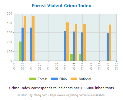 Forest Violent Crime vs. State and National Per Capita