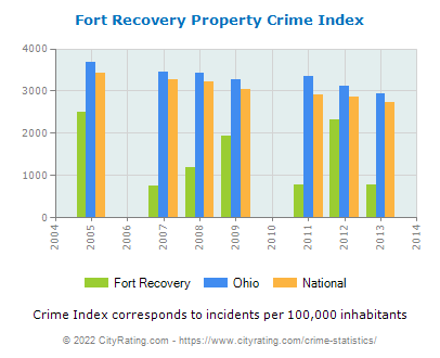 Fort Recovery Property Crime vs. State and National Per Capita