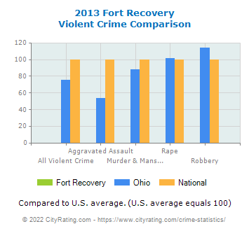 Fort Recovery Violent Crime vs. State and National Comparison