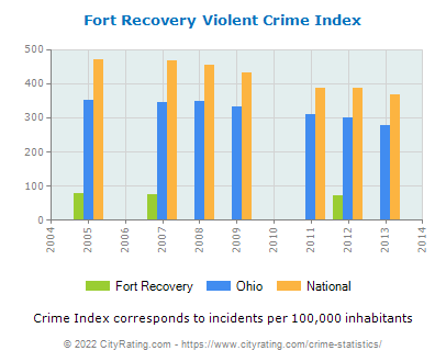Fort Recovery Violent Crime vs. State and National Per Capita