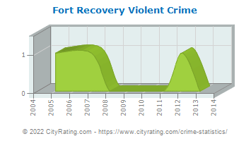 Fort Recovery Violent Crime