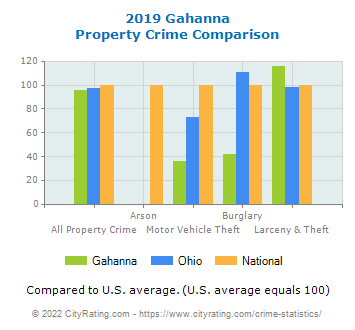 Gahanna Property Crime vs. State and National Comparison