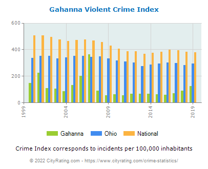 Gahanna Violent Crime vs. State and National Per Capita